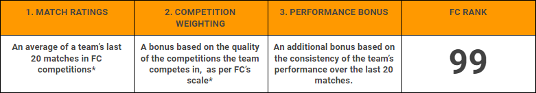 FootballCritic FC TEAM RANKING uitleg