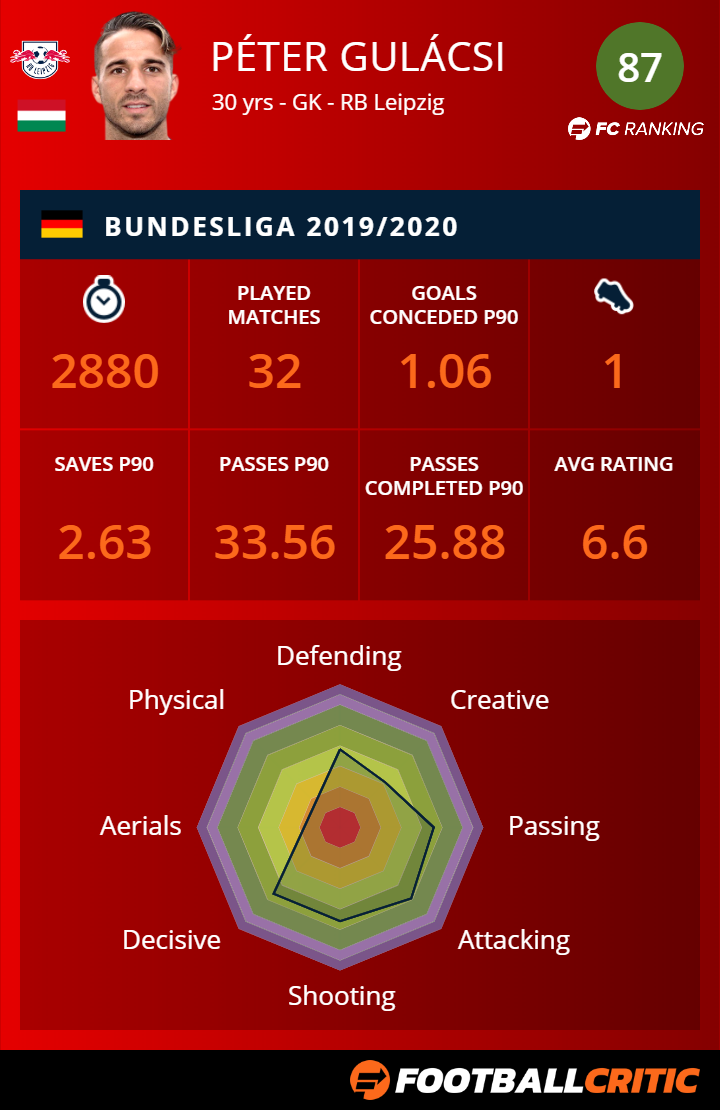 Hereford To The Champions League Rb Leipzig S Peter Gulacsi